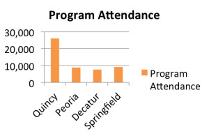program-attendance