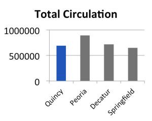 total-circulation